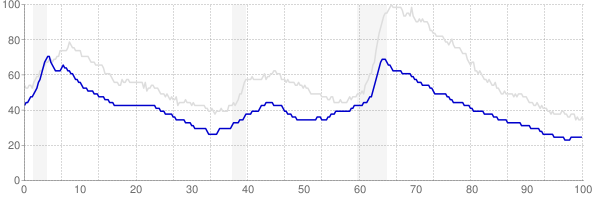 Vermont monthly unemployment rate chart from 1990 to January 2020